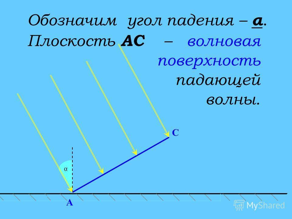 C α A Обозначим угол падения – α. Плоскость АС – волновая поверхность падающей волны.