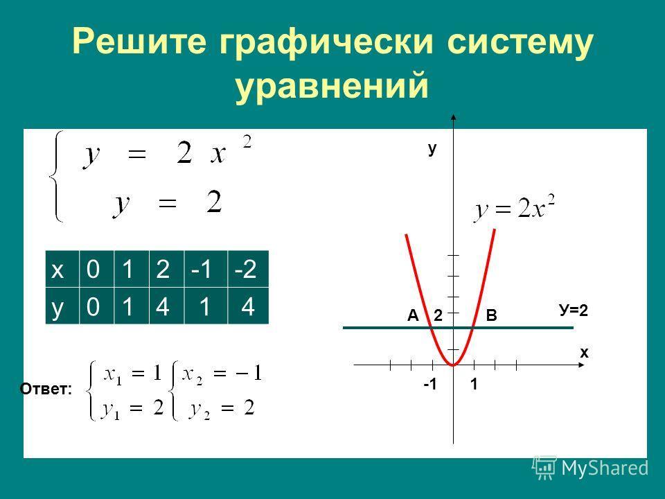 Решите графически систему уравнений х012-2 у014 1 4 Ответ: 1 АВ У=2 х у 2