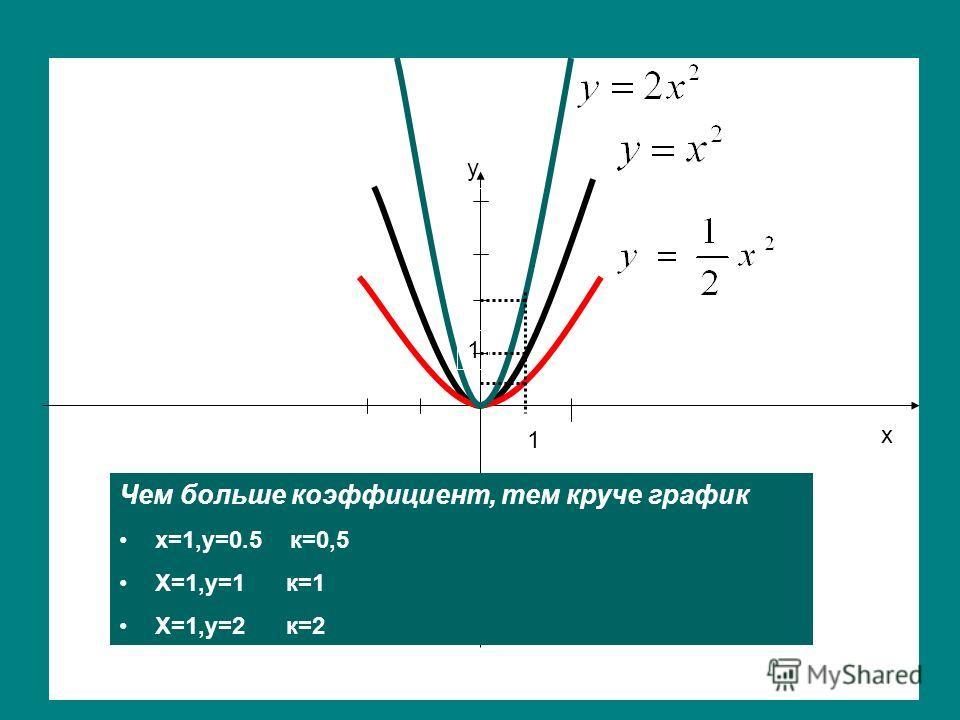 y x y 1 1 Чем больше коэффициент, тем круче график х=1,у=0.5 к=0,5 Х=1,у=1 к=1 Х=1,у=2 к=2