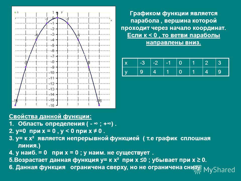 Графиком функции является парабола, вершина которой проходит через начало координат. Если к < 0, то ветви параболы направлены вниз. х-3-20123 у9410149 Свойства данной функции: 1.Область определения ( - ; +). 2. у=0 при х = 0, у < 0 при х 0. 3. у= к х