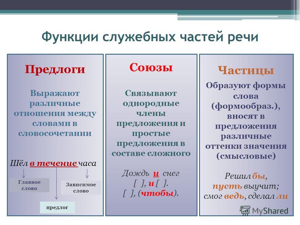 Функции служебных частей речи
