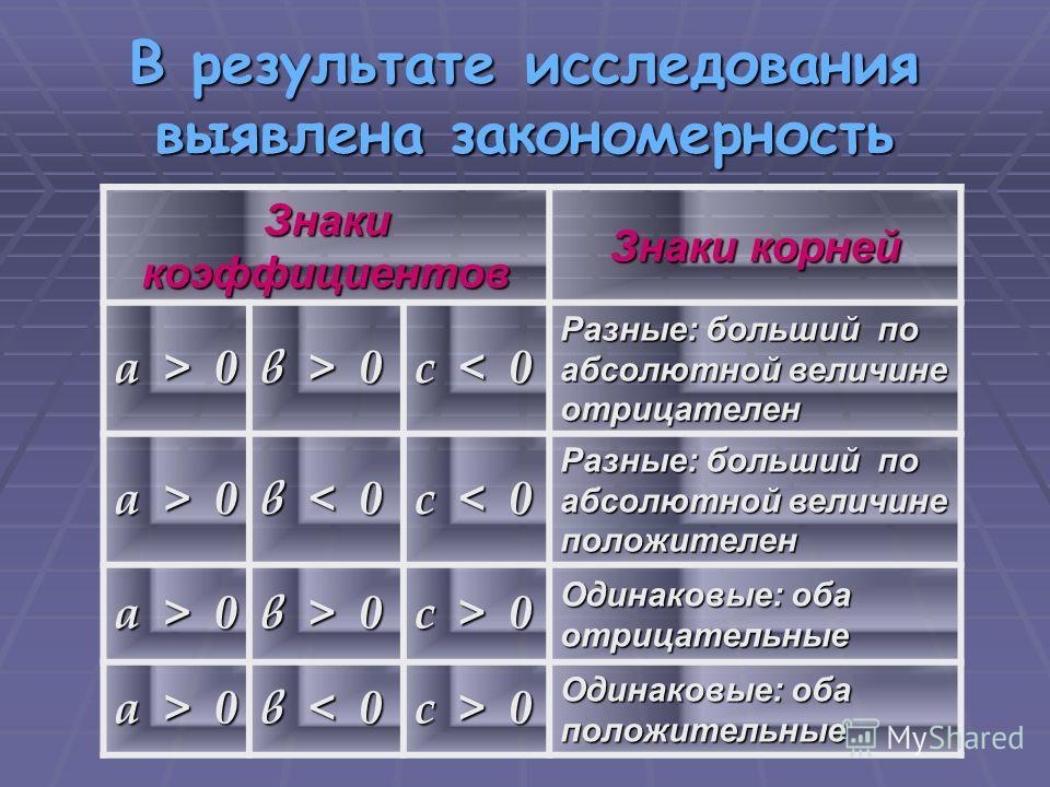 ах 2 + вх + с = 0 если а + в + с = 0, то х 1 = 1, х 2 = с/а если а + в + с = 0, то х 1 = 1, х 2 = с/а если а + с = в, то х 1 = – 1, х 2 = – с/а Подумай