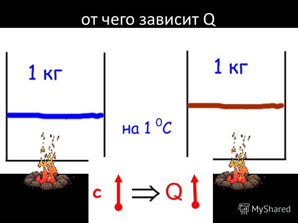от чего зависит Q