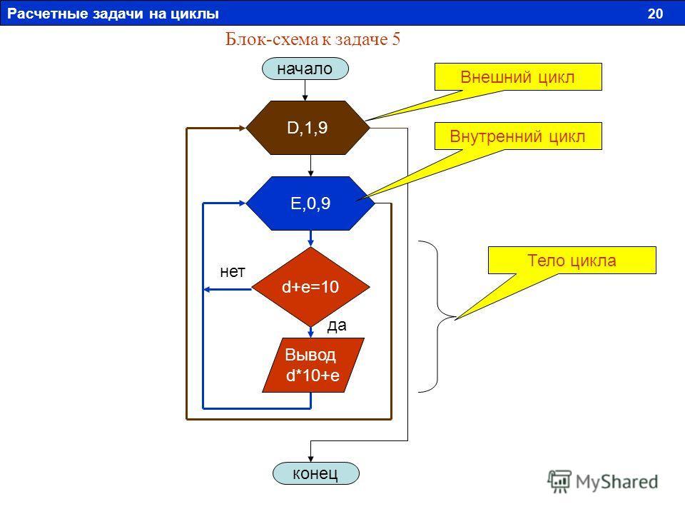 Блок-схема к задаче 5 начало D,1,9 E,0,9 d+e=10 Вывод d*10+e конец Тело цикла Внутренний цикл Внешний цикл да нет Расчетные задачи на циклы 20