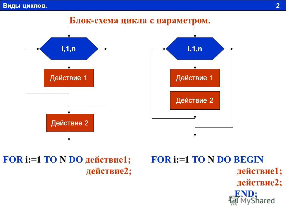 i,1,n Действие 1 Действие 2 i,1,n Действие 1 Действие 2 FOR i:=1 TO N DO BEGIN действие1; действие2; END; FOR i:=1 TO N DO действие1; действие2; Блок-схема цикла с параметром. Виды циклов. 2