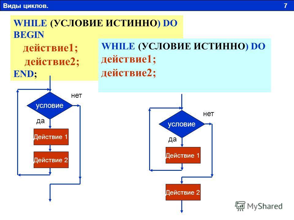 WHILE (УСЛОВИЕ ИСТИННО) DO BEGIN действие1; действие2; END; условие Действие 1 Действие 2 да нет WHILE (УСЛОВИЕ ИСТИННО) DO действие1; действие2; условие Действие 1 Действие 2 да нет Виды циклов. 7