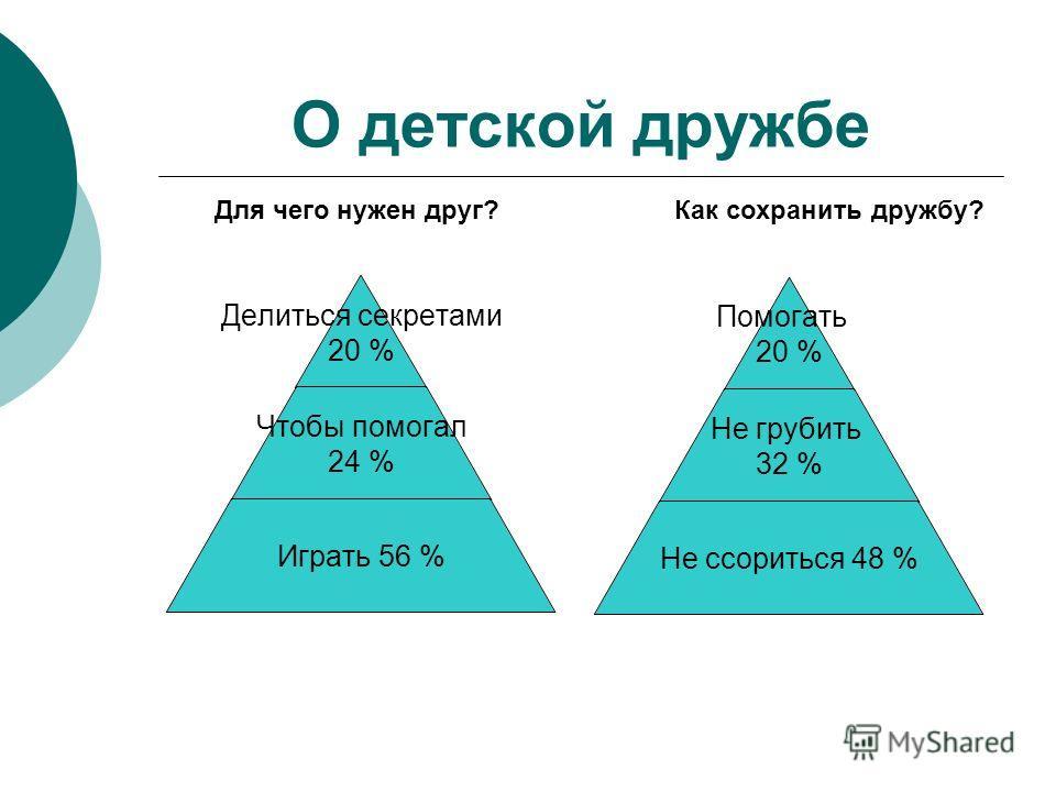 Помогать 20 % Не грубить 32 % Не ссориться 48 % Делиться секретами 20 % Чтобы помогал 24 % Играть 56 % Для чего нужен друг? Как сохранить дружбу?