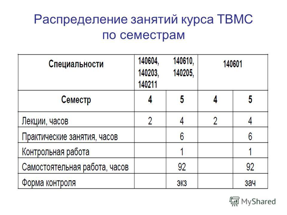 Распределение занятий курса ТВМС по семестрам