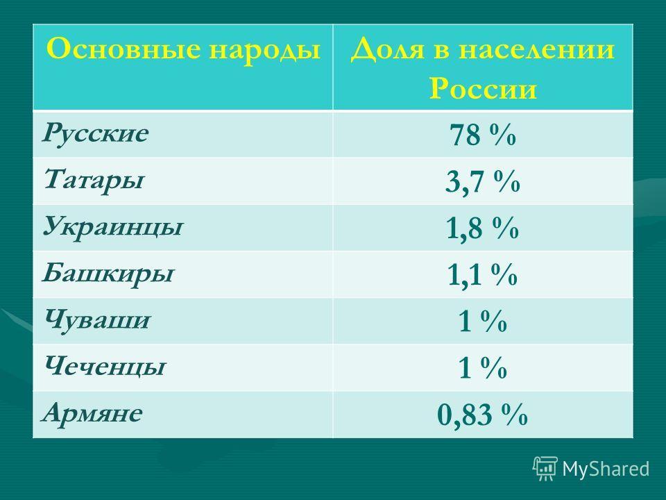 Основные народыДоля в населении России Русские 78 % Татары 3,7 % Украинцы 1,8 % Башкиры 1,1 % Чуваши 1 % Чеченцы 1 % Армяне 0,83 %