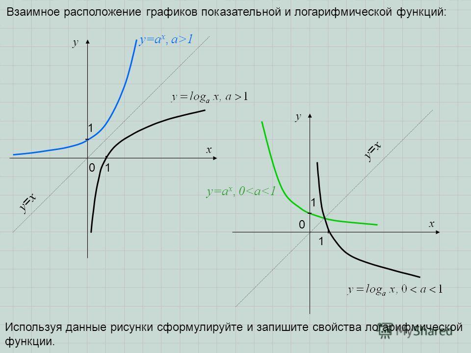 y x 1 01 y=a x, a>1 y=a x, 0