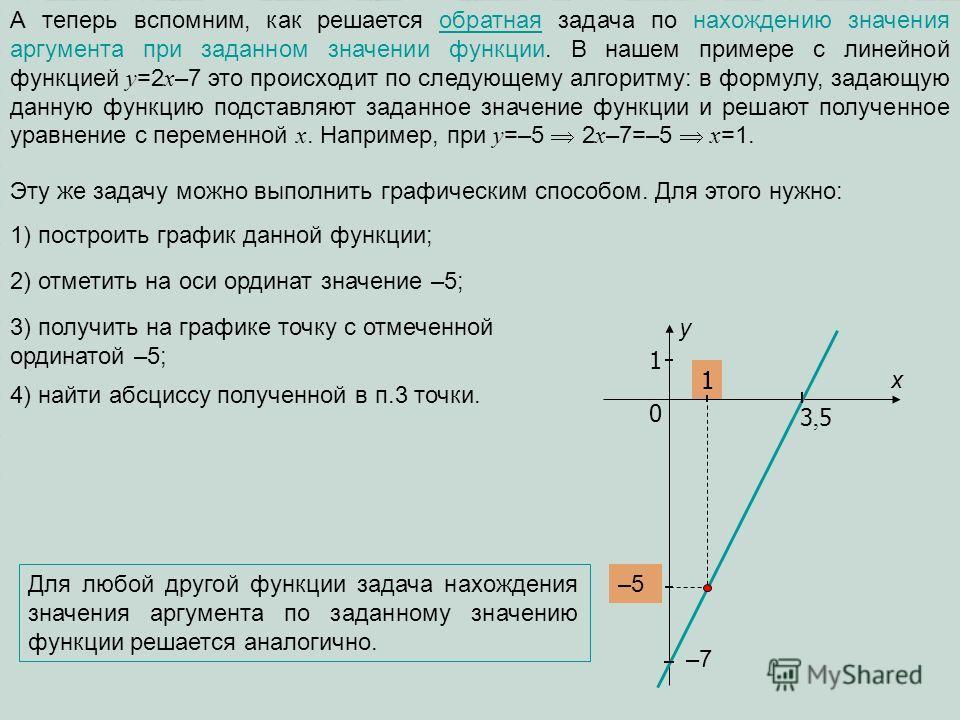 А теперь вспомним, как решается обратная задача по нахождению значения аргумента при заданном значении функции. В нашем примере с линейной функцией y =2 x –7 это происходит по следующему алгоритму: в формулу, задающую данную функцию подставляют задан