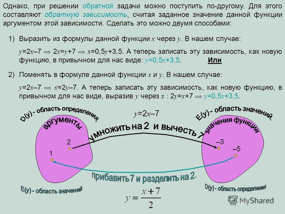 Однако, при решении обратной задачи можно поступить по-другому. Для этого составляют обратную зависимость, считая заданное значение данной функции аргументом этой зависимости. Сделать это можно двумя способами: 1)Выразить из формулы данной функции х