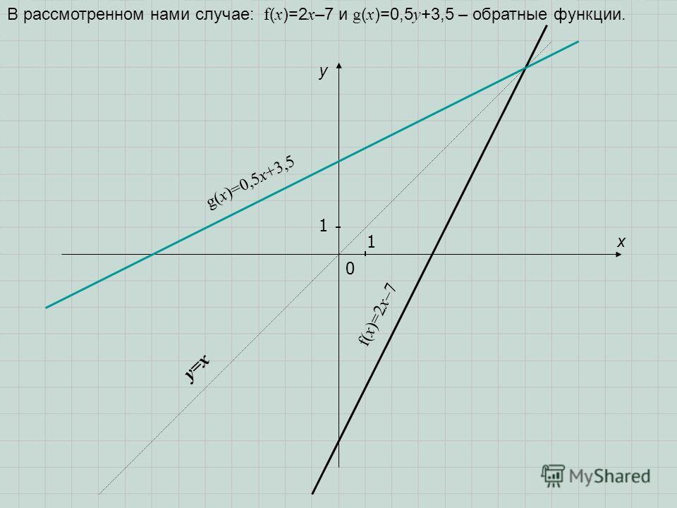 В рассмотренном нами случае: f ( x )=2 x –7 и g ( x )=0,5 у +3,5 – обратные функции. 1 0 1 x y f(x)=2x–7 g(x)=0,5x+3,5 y=x