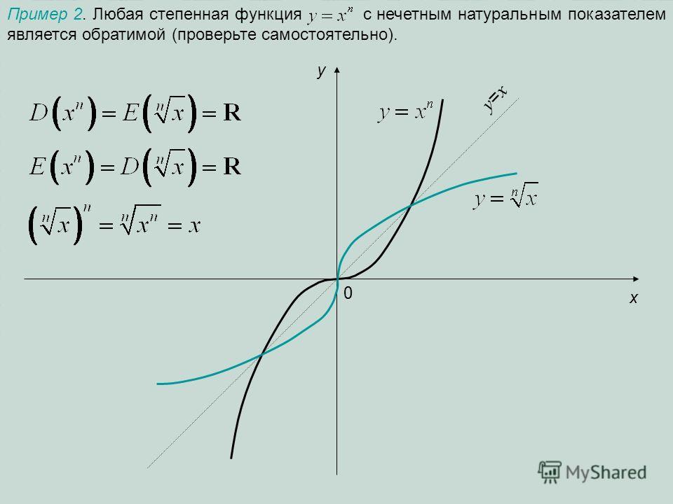 Пример 2. Любая степенная функция с нечетным натуральным показателем является обратимой (проверьте самостоятельно). 0 x y y=xy=x