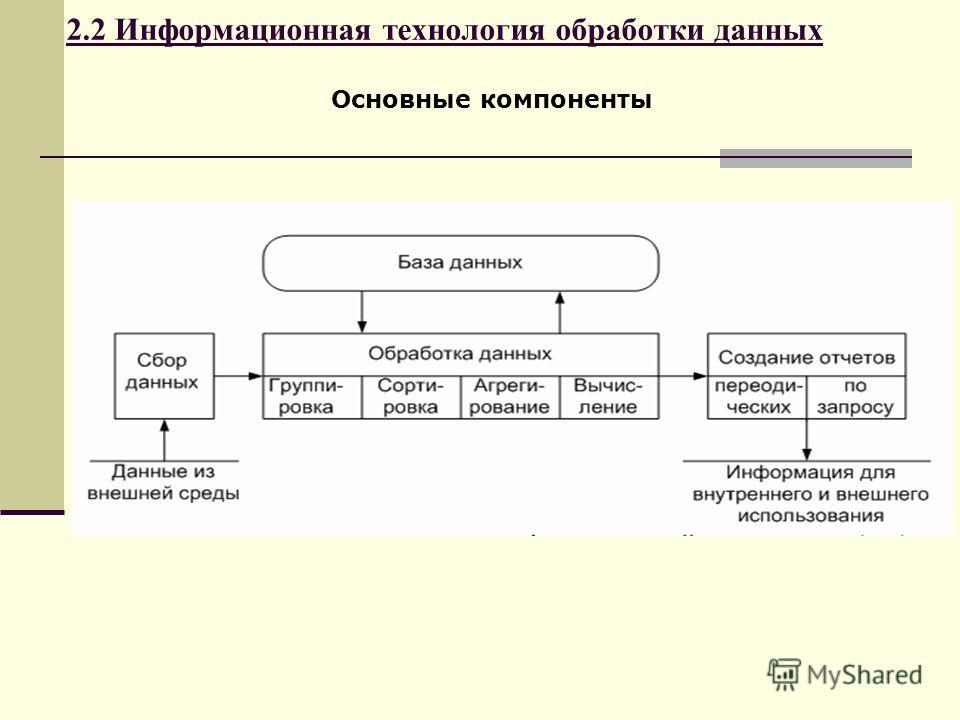 2.2 Информационная технология обработки данных Основные компоненты