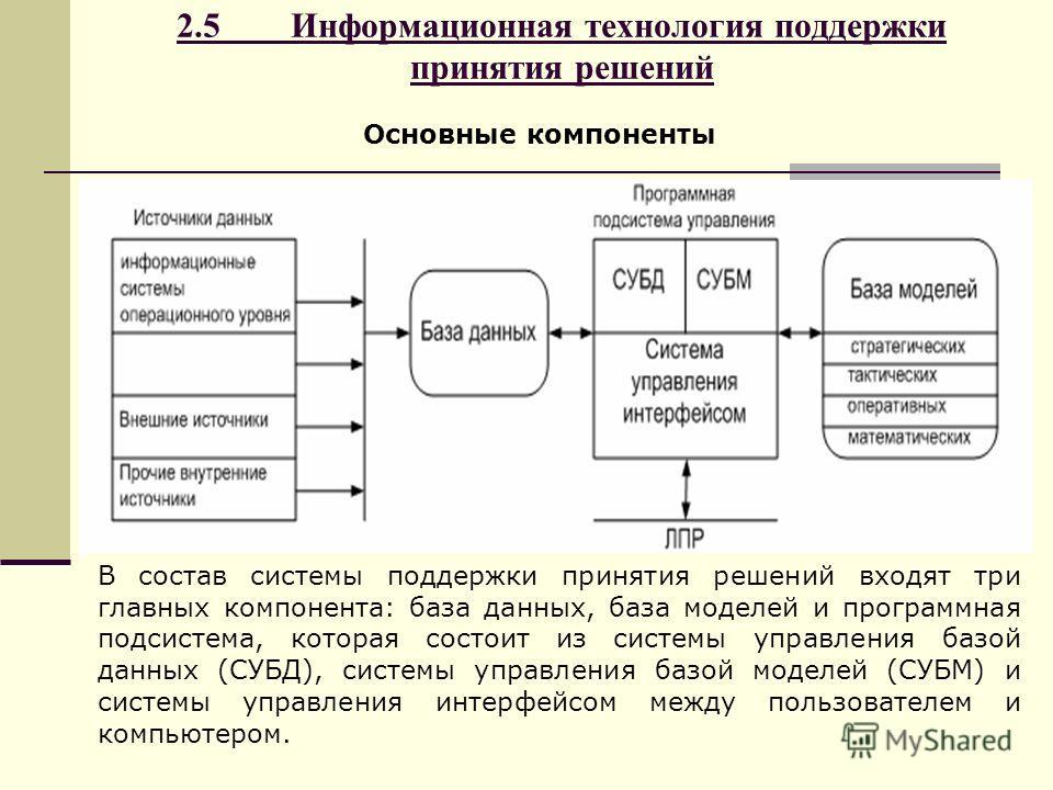 2.5 Информационная технология поддержки принятия решений Основные компоненты В состав системы поддержки принятия решений входят три главных компонента: база данных, база моделей и программная подсистема, которая состоит из системы управления базой да