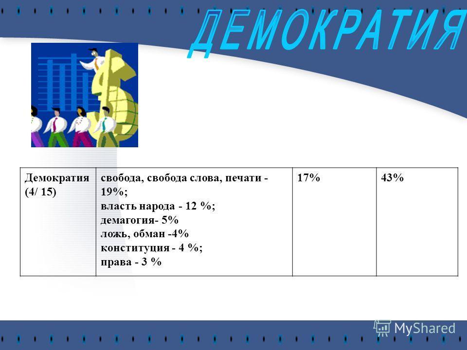 Демократия (4/ 15) свобода, свобода слова, печати - 19%; власть народа - 12 %; демагогия- 5% ложь, обман -4% конституция - 4 %; права - 3 % 17%43%