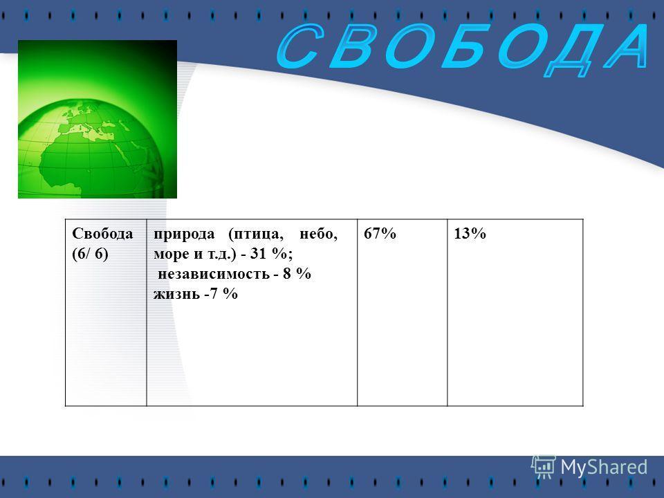 Свобода (6/ 6) природа (птица, небо, море и т.д.) - 31 %; независимость - 8 % жизнь -7 % 67%13%
