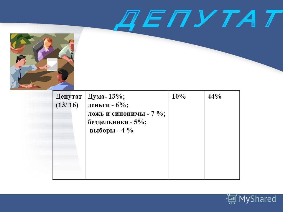 Депутат (13/ 16) Дума- 13%; деньги - 6%; ложь и синонимы - 7 %; бездельники - 5%; выборы - 4 % 10%44%
