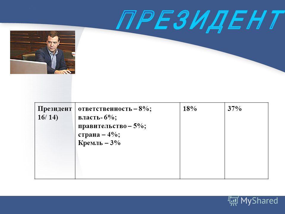 Президент 16/ 14) ответственность – 8%; власть- 6%; правительство – 5%; страна – 4%; Кремль – 3% 18%37%