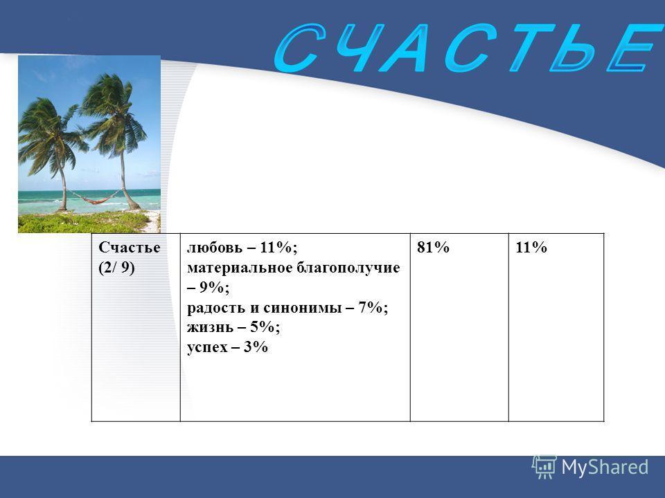 Счастье (2/ 9) любовь – 11%; материальное благополучие – 9%; радость и синонимы – 7%; жизнь – 5%; успех – 3% 81%11%