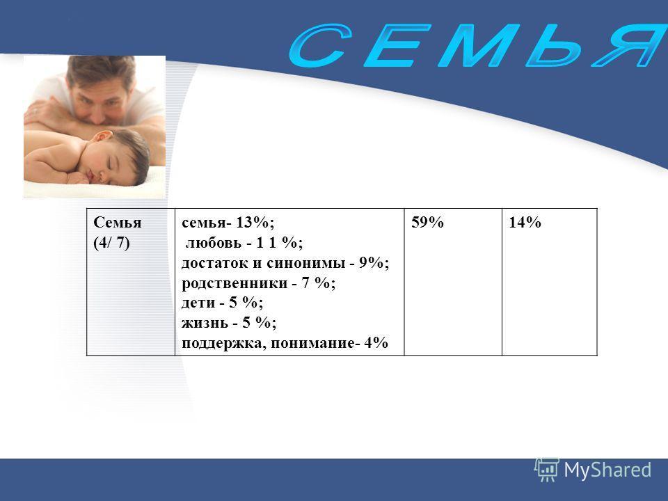 Семья (4/ 7) семья- 13%; любовь - 1 1 %; достаток и синонимы - 9%; родственники - 7 %; дети - 5 %; жизнь - 5 %; поддержка, понимание- 4% 59%14%