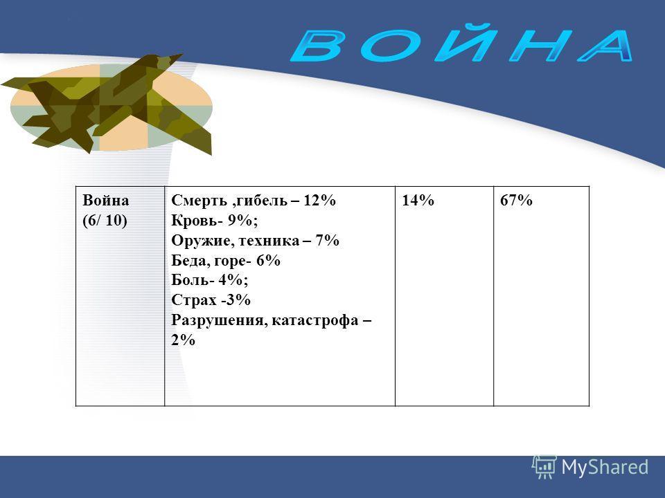 Война (6/ 10) Смерть,гибель – 12% Кровь- 9%; Оружие, техника – 7% Беда, горе- 6% Боль- 4%; Страх -3% Разрушения, катастрофа – 2% 14%67%