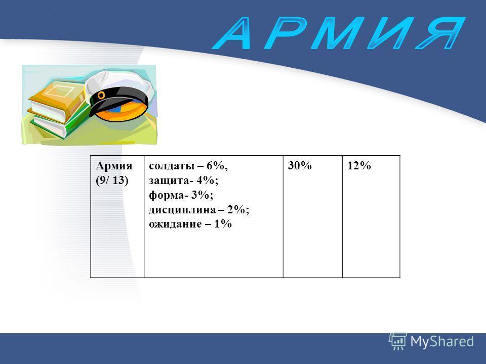 Армия (9/ 13) солдаты – 6%, защита- 4%; форма- 3%; дисциплина – 2%; ожидание – 1% 30%12%