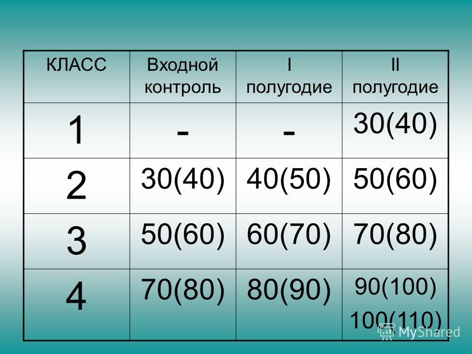 КЛАССВходной контроль I полугодие II полугодие 1-- 30(40) 2 40(50)50(60) 3 60(70)70(80) 4 80(90) 90(100) 100(110)