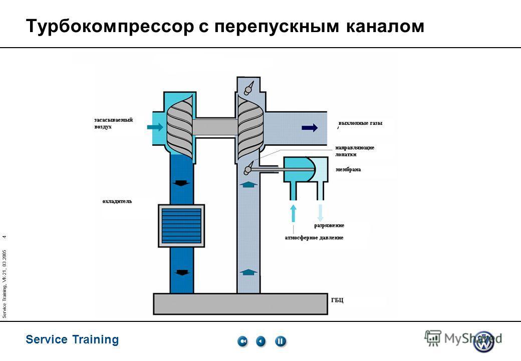 Service Training 3 Service Training, VK-21, 03.2005 турбокомпрессор Подвод маслаКлапан регулирования давления наддува Колесо компрессора подшипникротор Нагнетаемый воздух Выхлопные газы