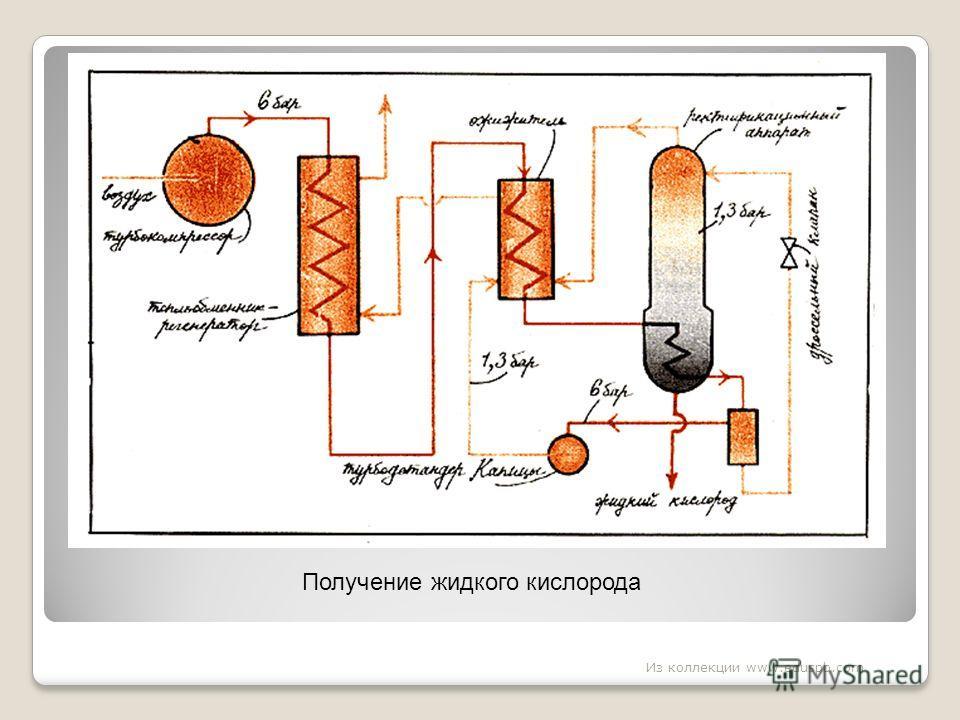 Получение жидкого кислорода Из коллекции www.eduspb.com