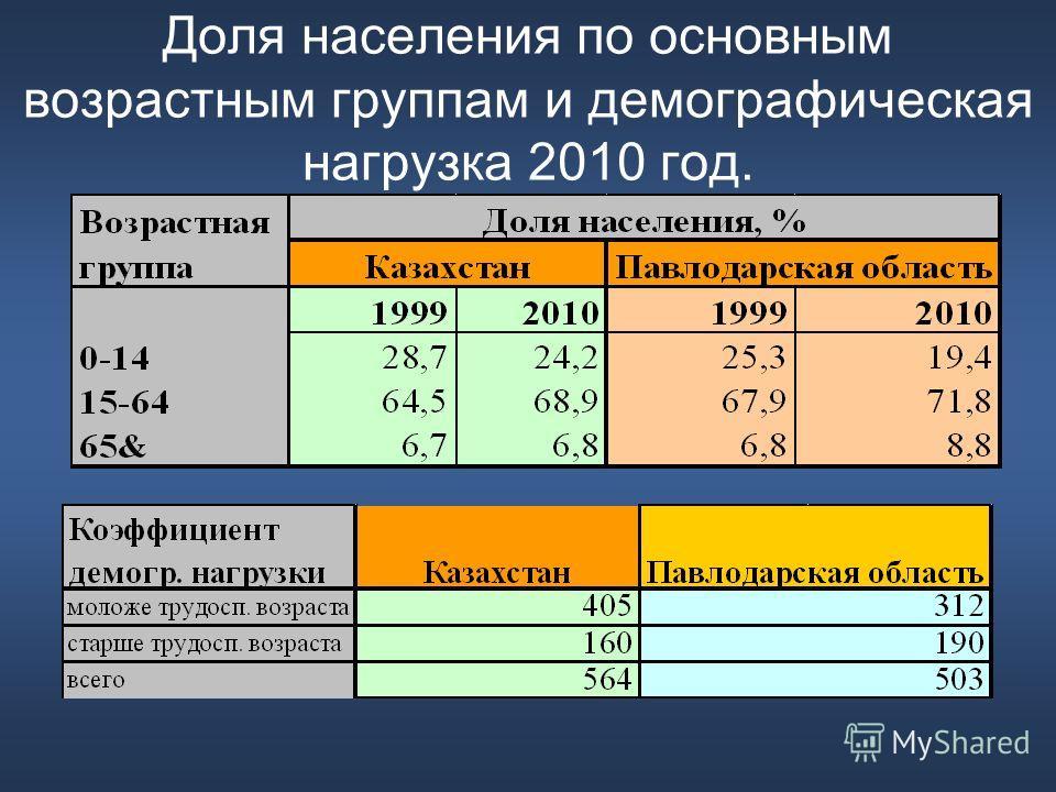 Доля населения по основным возрастным группам и демографическая нагрузка 2010 год.
