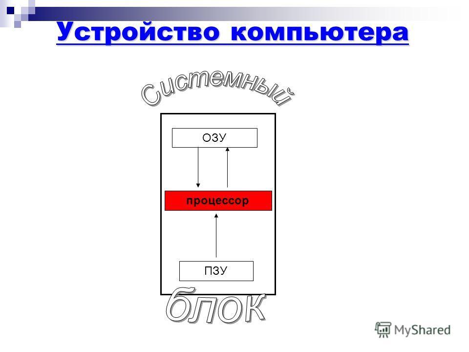 процессор ОЗУ ПЗУ Устройство компьютера