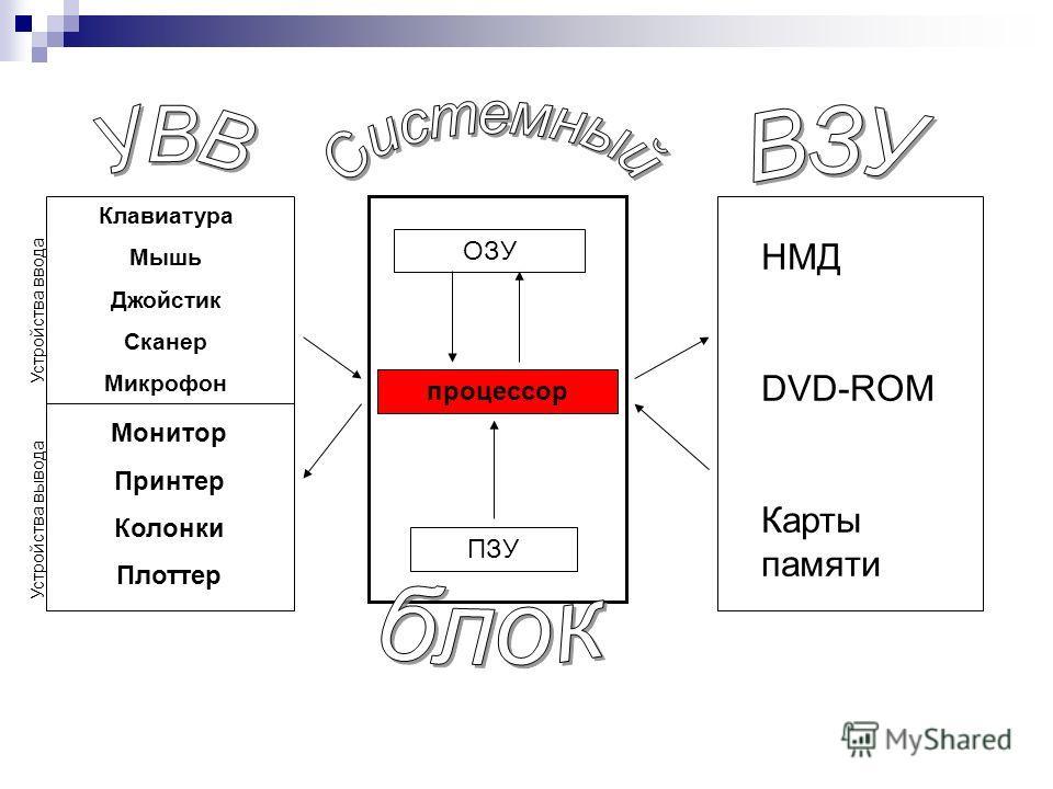 процессор ОЗУ ПЗУ НМД DVD-ROM Карты памяти Клавиатура Мышь Джойстик Сканер Микрофон Монитор Принтер Колонки Плоттер Устройства ввода Устройства вывода