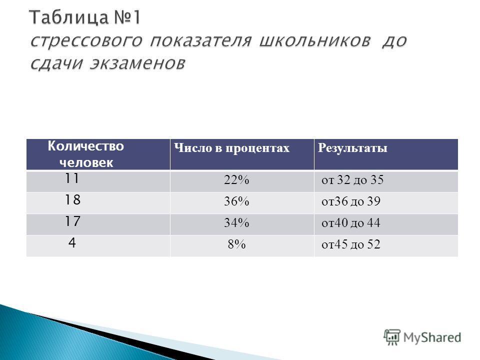 Количество человек Число в процентахРезультаты 11 22% от 32 до 35 18 36% от36 до 39 17 34% от40 до 44 4 8% от45 до 52