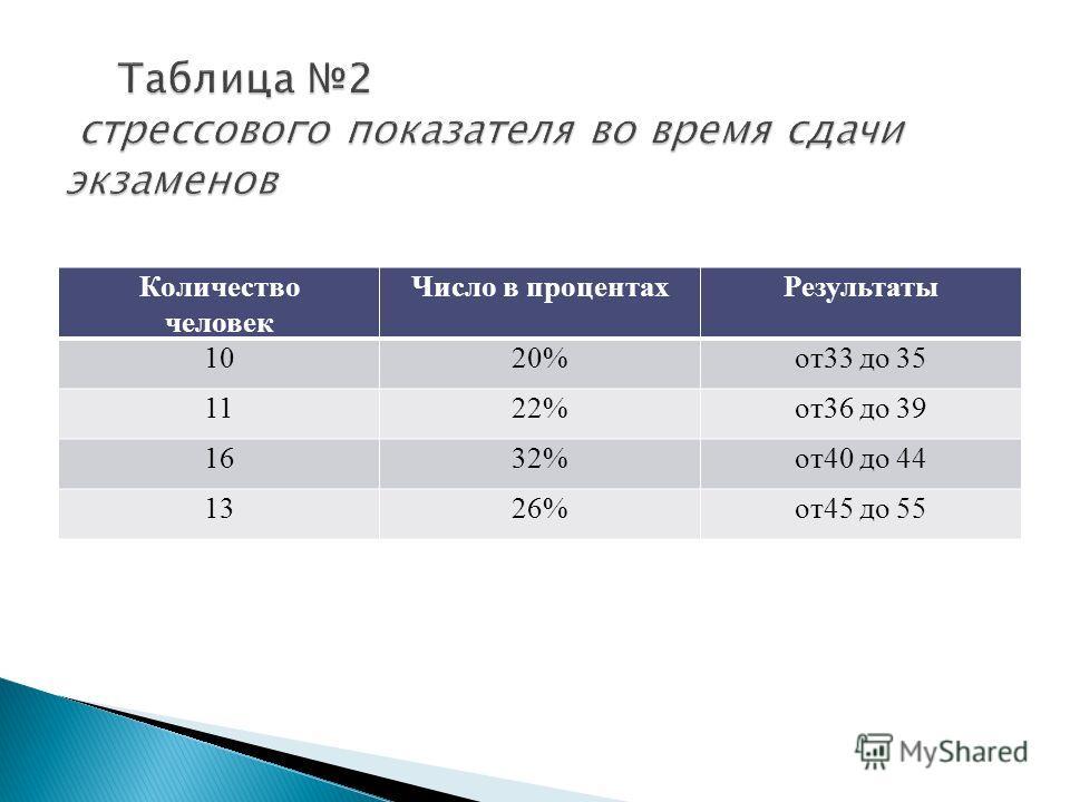 Количество человек Число в процентахРезультаты 101020%20%от33 до 35 1122%от36 до 39 1632%от40 до 44 1326%от45 до 55