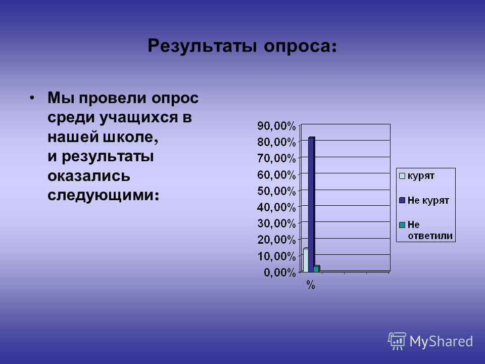 Результаты опроса : Мы провели опрос среди учащихся в нашей школе, и результаты оказались следующими :