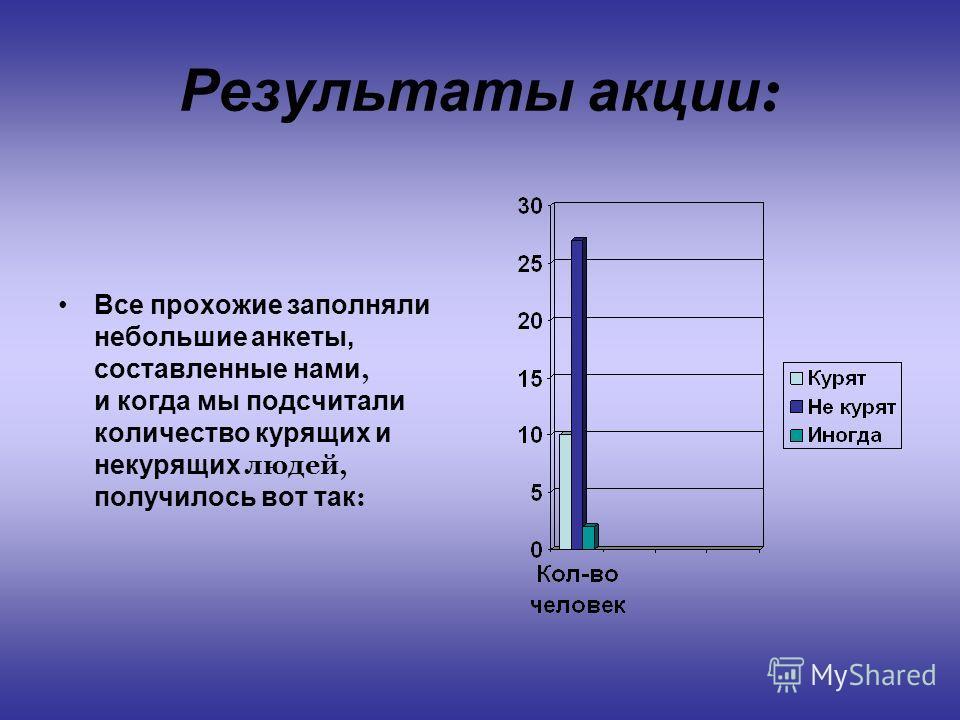 Результаты акции : Все прохожие заполняли небольшие анкеты, составленные нами, и когда мы подсчитали количество курящих и некурящих людей, получилось вот так :