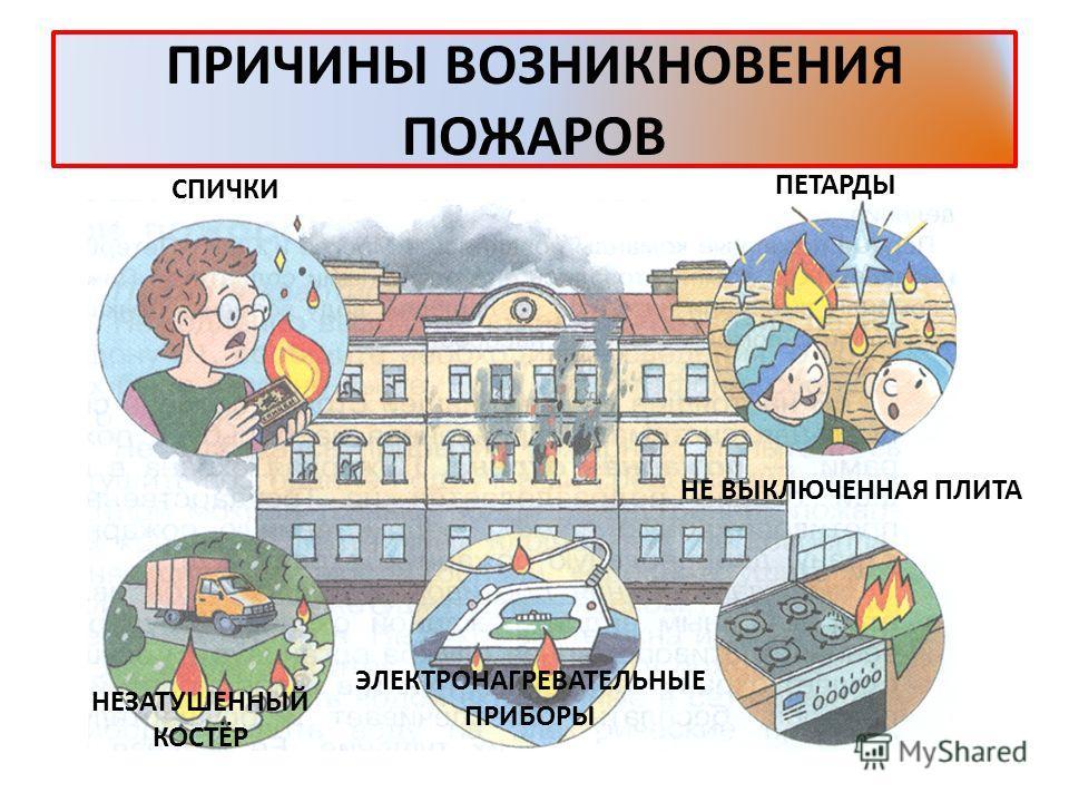 Пожаром называется неконтролируемый процесс горения, уничтожающий материальные ценности и создающий опасность для жизни людей.