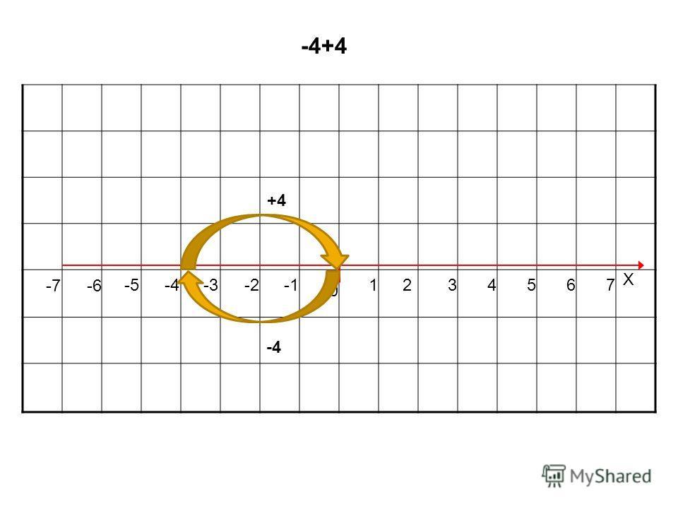 0 1234567 Х -2-3-4-5 -7 -6 -4+4 -4 +4