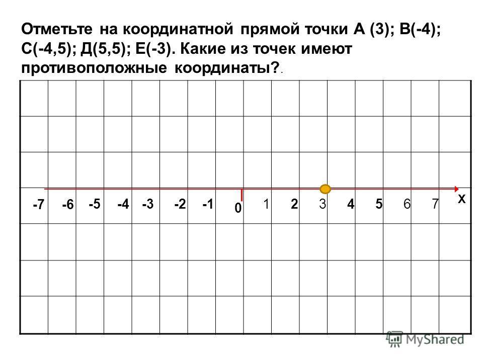 Отметьте на координатной прямой точки А (3); В(-4); С(-4,5); Д(5,5); Е(-3). Какие из точек имеют противоположные координаты?. 0 1234567 Х -2-3-4-5 -7 -6
