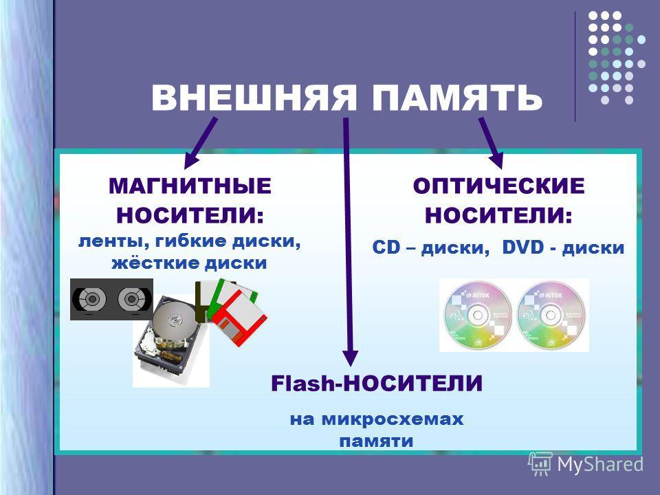 ВНЕШНЯЯ ПАМЯТЬ ОПТИЧЕСКИЕ НОСИТЕЛИ: CD – диски, DVD - диски МАГНИТНЫЕ НОСИТЕЛИ: ленты, гибкие диски, жёсткие диски Flash-НОСИТЕЛИ на микросхемах памяти