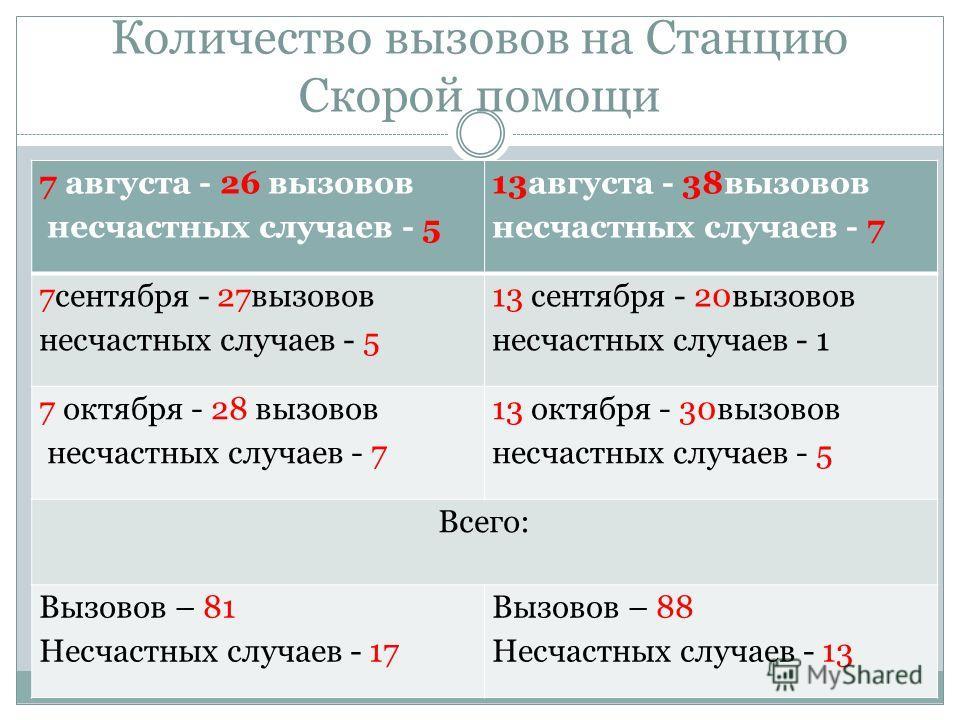 Статистические данные ЦРБ, г. Туринска. В ЦРБ поступило 7 августа -13 человек.13августа-22 человека 7 сентября – 11человек13 сентября -14человек. 7 октября -14 человек.13 октября -13 человек. Всего: 38 человек49 человек