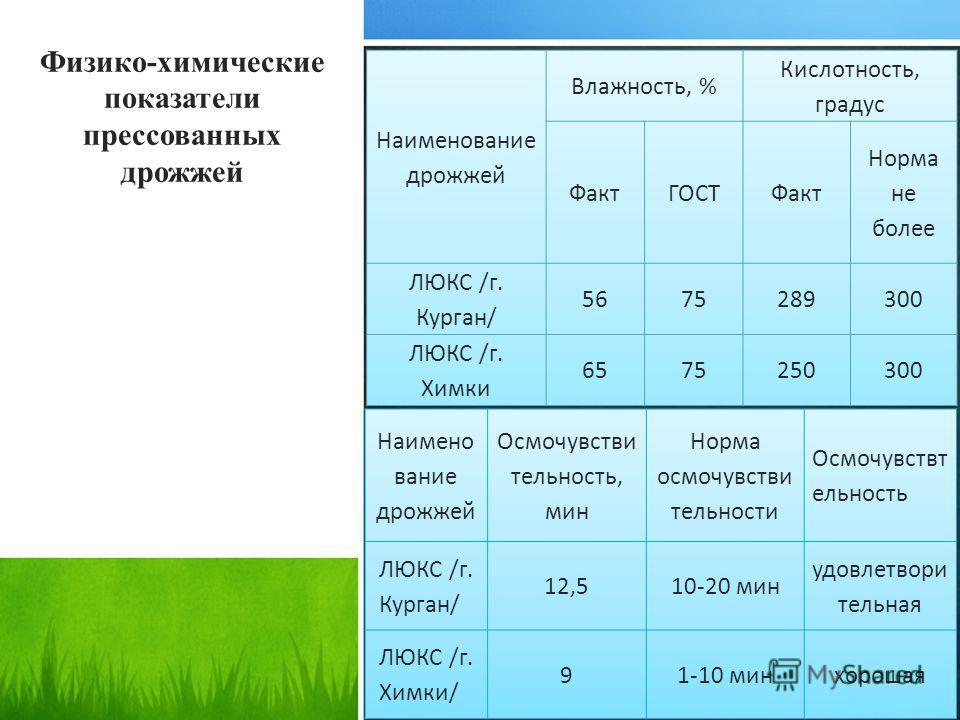 Физико-химические показатели прессованных дрожжей