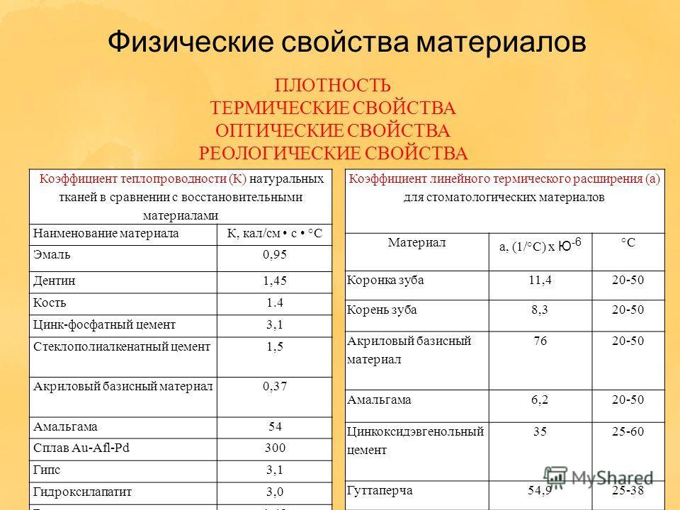 Физические свойства материалов ПЛОТНОСТЬ ТЕРМИЧЕСКИЕ СВОЙСТВА ОПТИЧЕСКИЕ СВОЙСТВА РЕОЛОГИЧЕСКИЕ СВОЙСТВА Коэффициент теплопроводности (К) натуральных тканей в сравнении с восстановительными материалами Наименование материалаК, кал/см с °С Эмаль0,95 Д