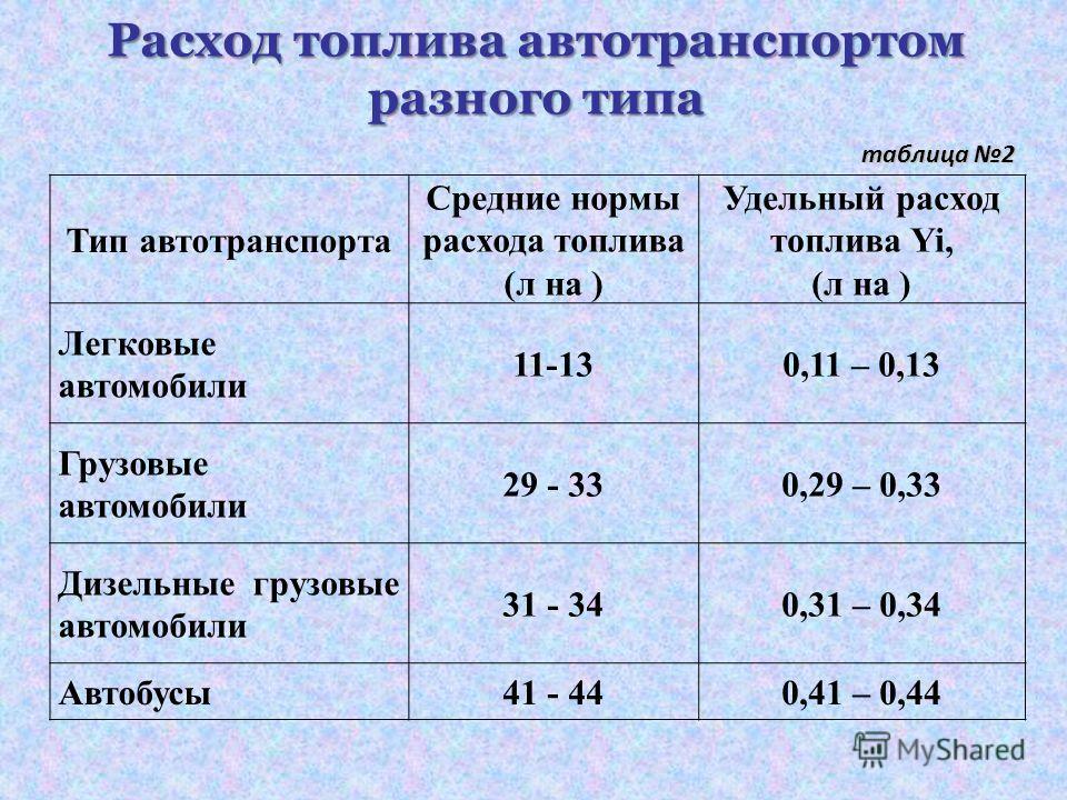 Расход топлива автотранспортом разного типа таблица 2 Тип автотранспорта Средние нормы расхода топлива (л на ) Удельный расход топлива Yi, (л на ) Легковые автомобили 11-130,11 – 0,13 Грузовые автомобили 29 - 330,29 – 0,33 Дизельные грузовые автомоби