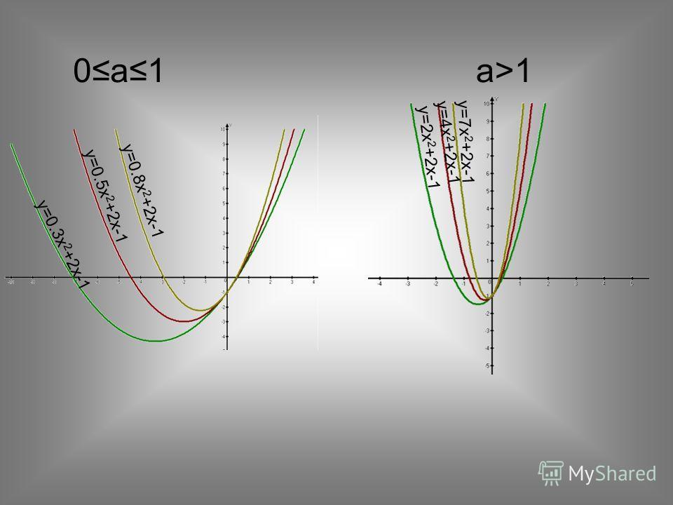 0a1а>1а>1 y=2x 2 +2x-1 y=4x 2 +2x-1 y=7x 2 +2x-1 y=0.3x 2 +2x-1 y=0.8x 2 +2x-1 y=0.5x 2 +2x-1