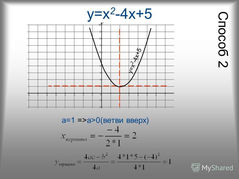y=x 2 -4x+5 а=1 =>а>0(ветви вверх) y=x 2 -4x+5 Способ 2