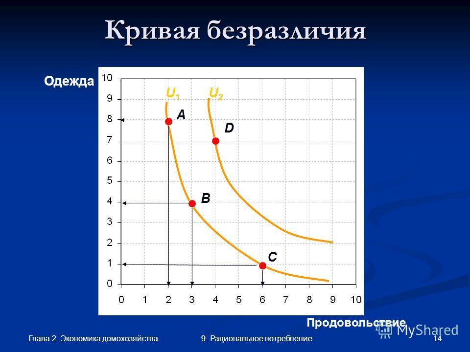 Глава 2. Экономика домохозяйства 149. Рациональное потребление Продовольствие Одежда A C Кривая безразличия B D U1U1 U2U2