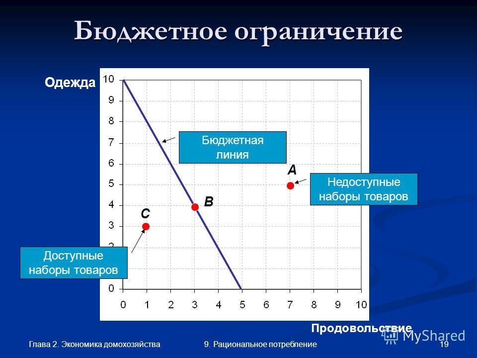 Глава 2. Экономика домохозяйства 199. Рациональное потребление Продовольствие Одежда A C Бюджетное ограничение B Недоступные наборы товаров Доступные наборы товаров Бюджетная линия